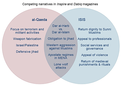 Compare and contrast isis and the