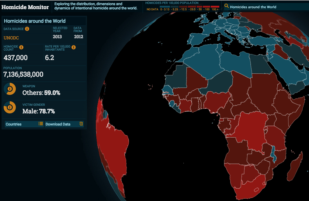 The Homicide Monitor records there were 437,000 murders globally in 2012.